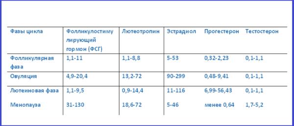ФСГ норма у женщин по возрасту. Таблица соотношение гормона с ЛГ. Как посчитать в первой фазе, на 3-5 день цикла, при беременности, менопаузе. Расшифровка