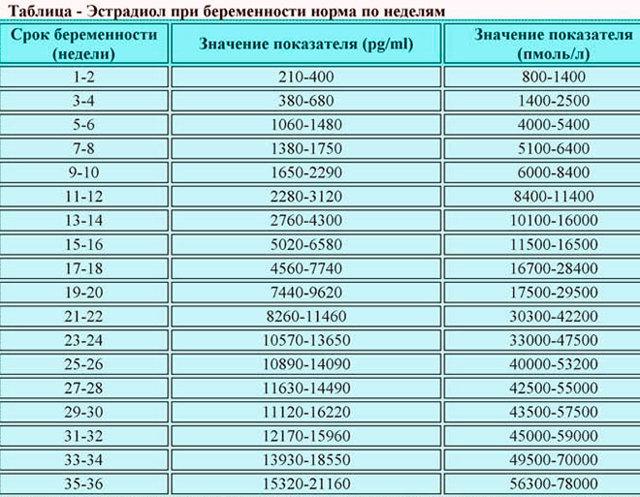 Эстрадиол: норма у женщин по возрасту, Таблица, что за гормон, за что отвечает, когда сдавать анализ, как повысить, понизить, при беременности