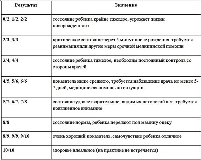 Шкала Апгара новорожденных в таблице. Норма, что означает 4, 5, 6, 7, 8, 9, 10 баллов. Оценка состояния ребенка при рождении