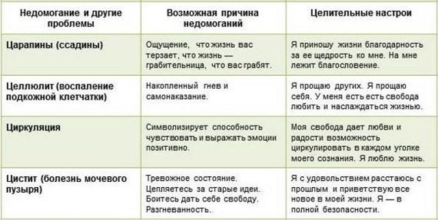 Психосоматика цистита у женщин. Синельников, Луиза Хей, Лиз Бурбо