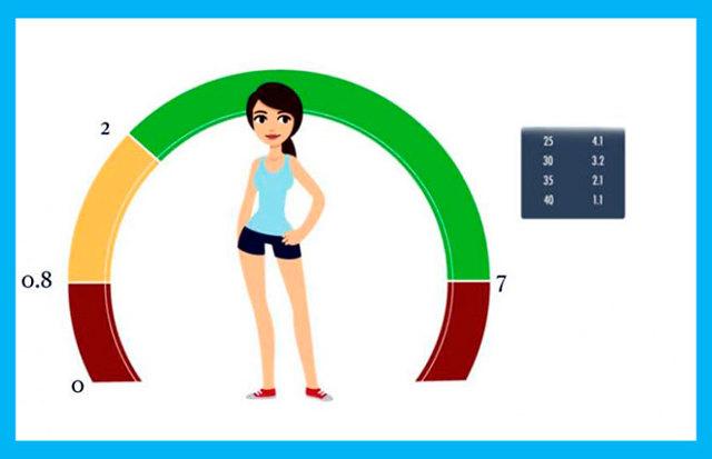 АМГ: норма у женщин по возрасту, таблица. Гормон при беременности, для ЭКО, как сдавать анализ, как повысить пониженный показатель