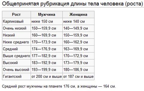 Средний рост мужчины в мире, России. Таблица: идеальный, нормальный, низкий, высокий рост по расам, национальностям, народам. От чего зависит